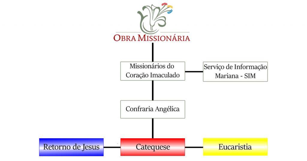 Org Obra Missionária